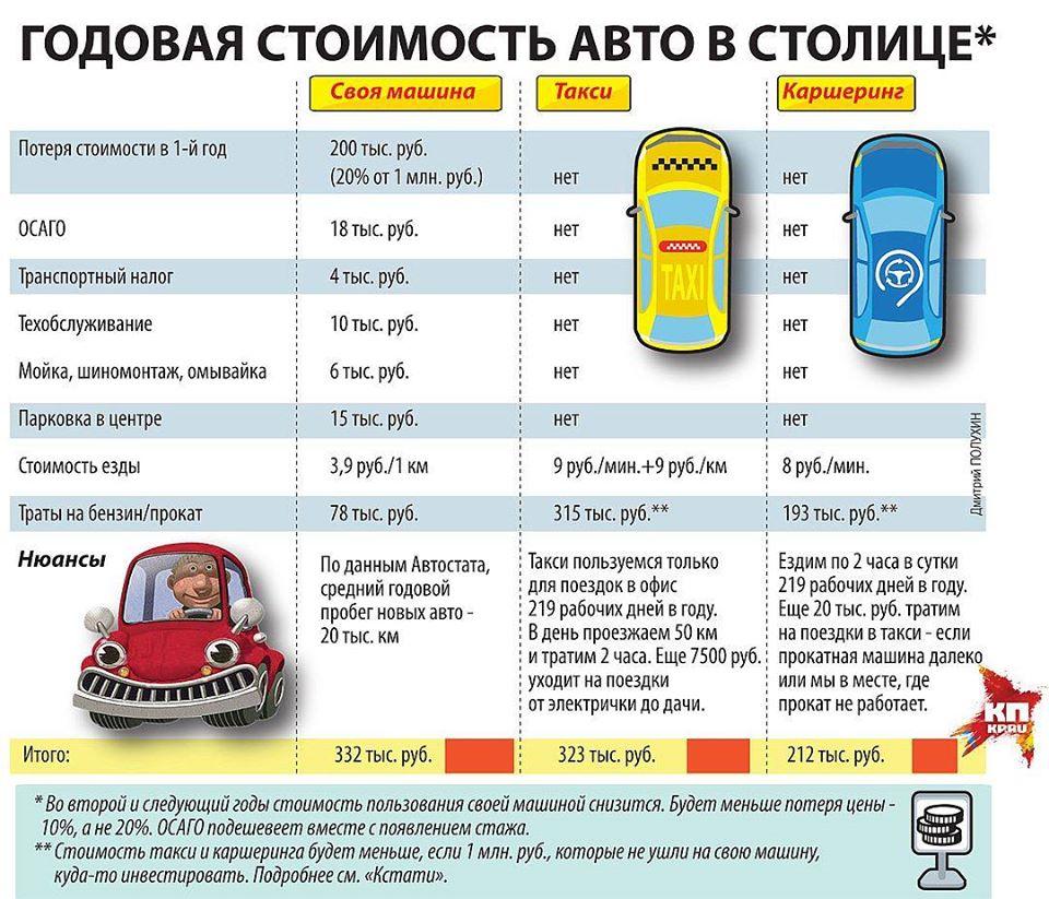 Что дешевле в Москве - такси или собственное авто?